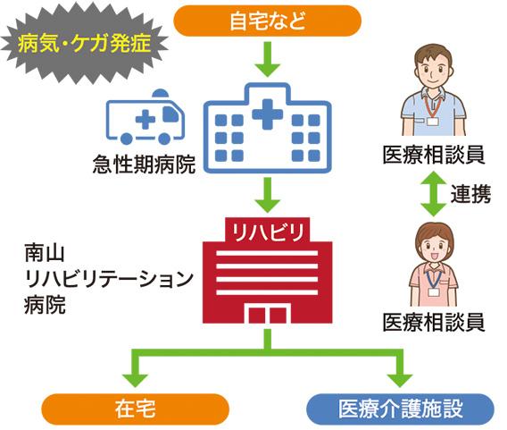 入院から退院までの流れ 図